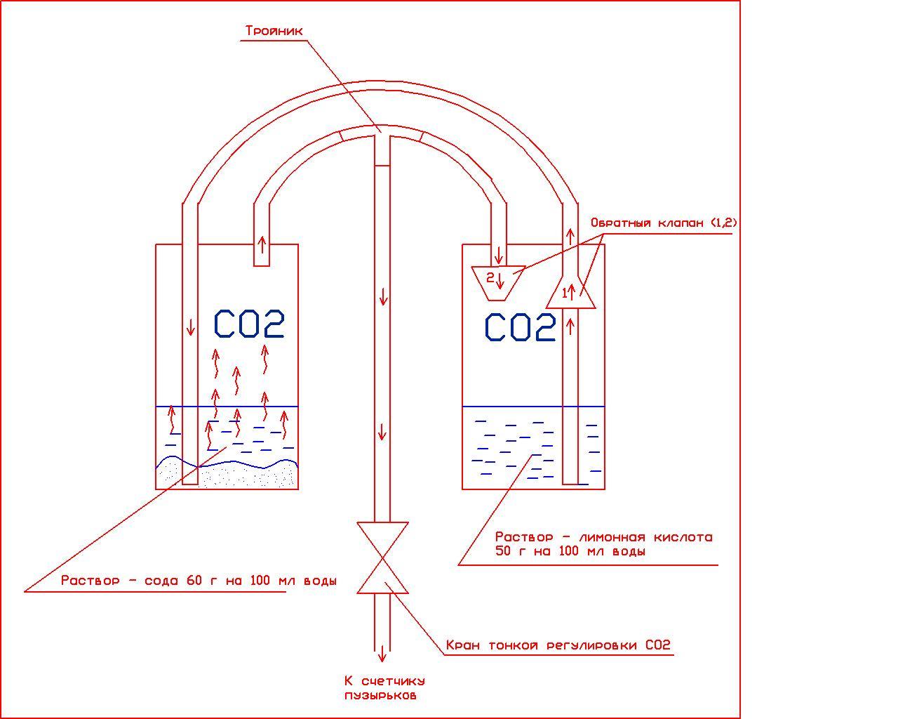 Система подачи углекислого газа и
