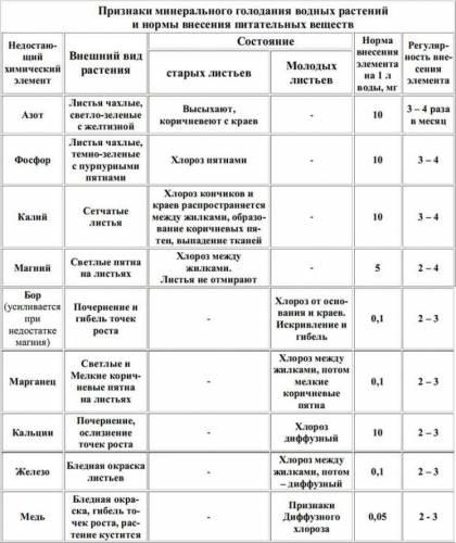 Таблица признаки минерального голодания у аквариумных рас...