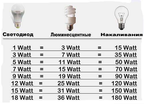сравнение ламп для аквариума по мощности