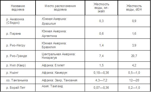 Таблица активности нитрофицирующих бактерий