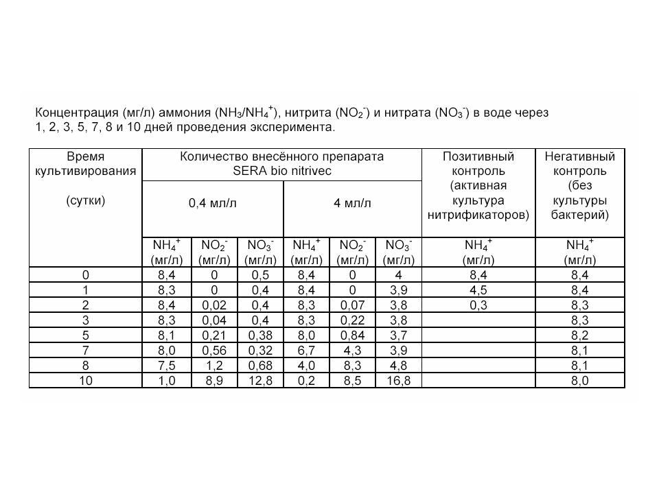 Таблица активности нитрофицирующих бактерий продолжение