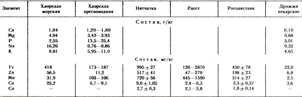 Таблица минеральный состав кормовых организмов для аквариума