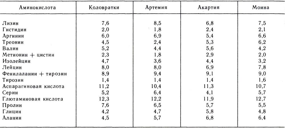 Таблица минеральный состав сухого вещества
