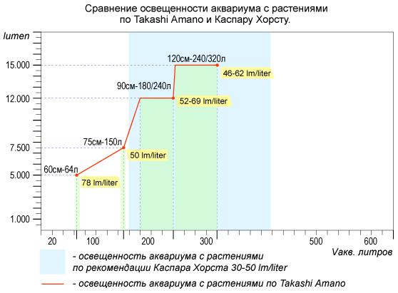 Таблица освещения аквариума