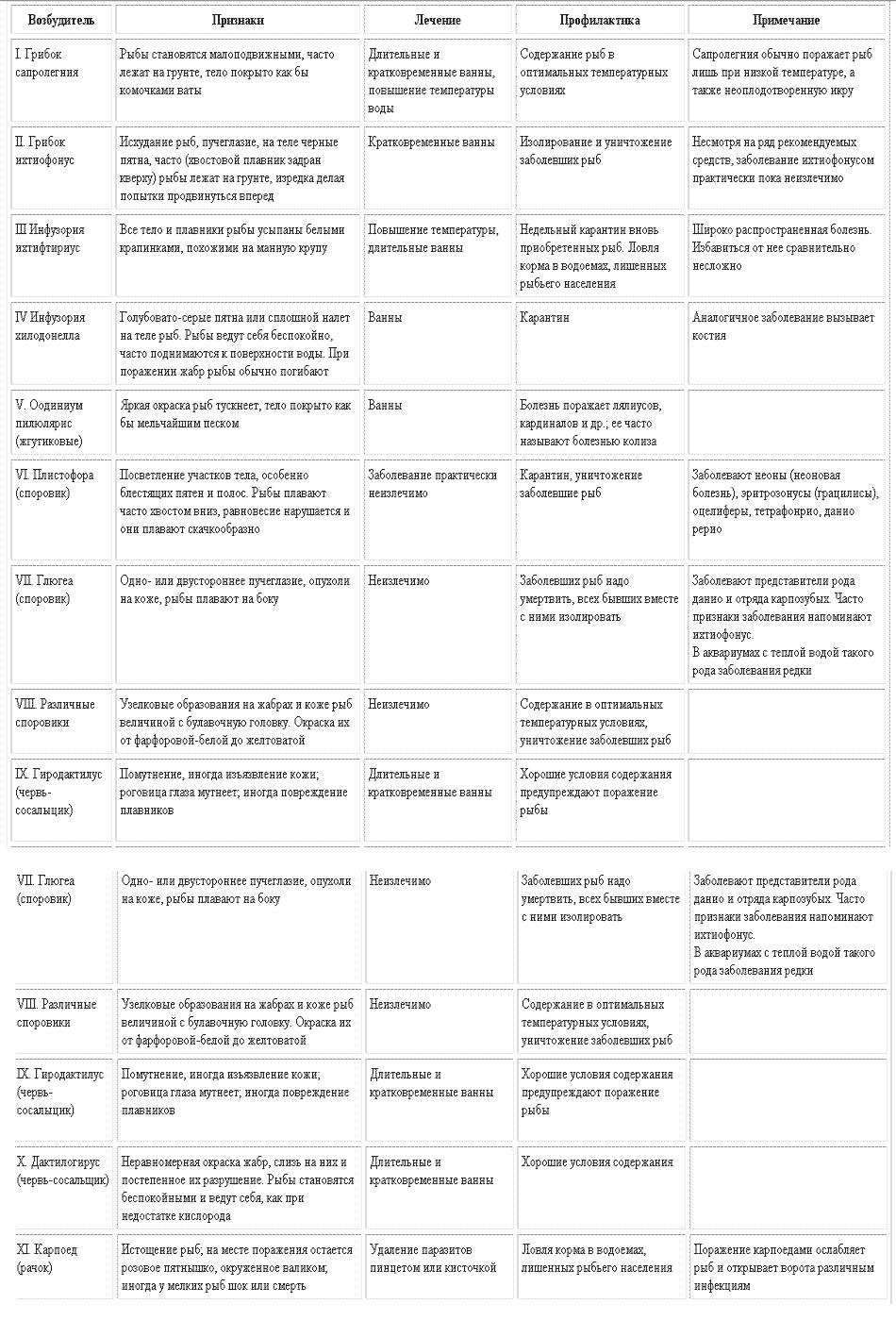 Таблица паразитных заболеваний и лечения рыбок
