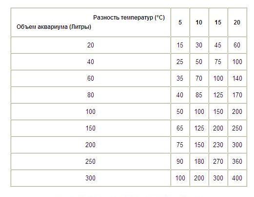 Таблица расчета мощности обогревателя терморегулятора для аквариума