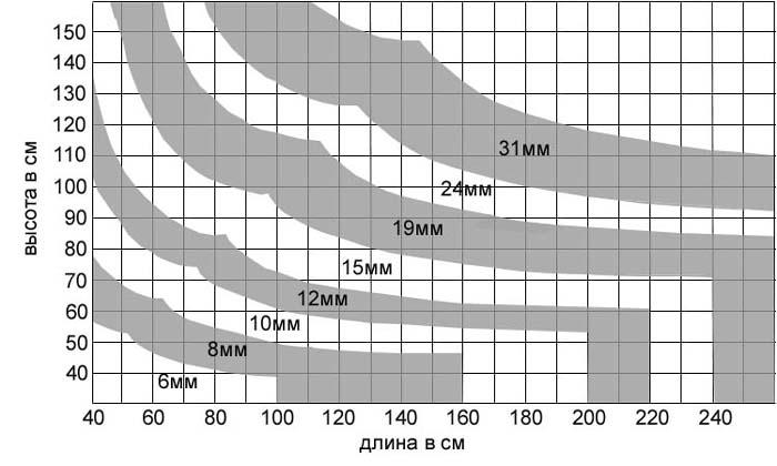 Таблица расчета толщины аквариумного стекла