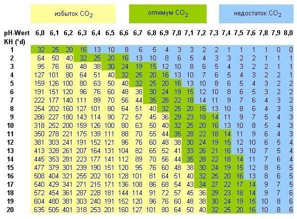 Таблица содержания СО2