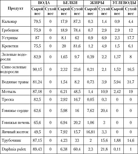 Таблица состав аквариумных кормов по сухому и сырому весу