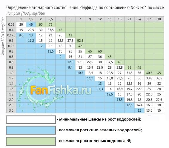 Таблица Редфилд соотношения нитрата и фосфата
