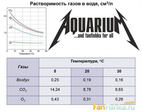 Растворимость газов в температурном диапазоне