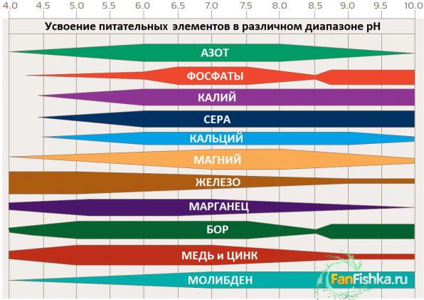 Таблица усвоения питательных элементов в зависимости от кислотности воды